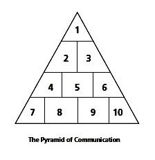 communication skills training with journalists pyramid of communication.